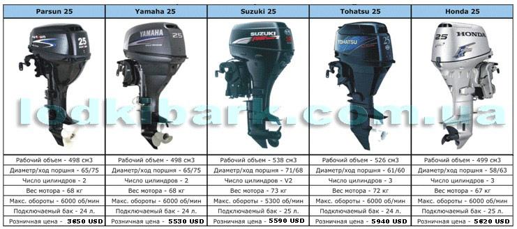 Таблица с лодочными моторами 25 л.с. основные характеристики