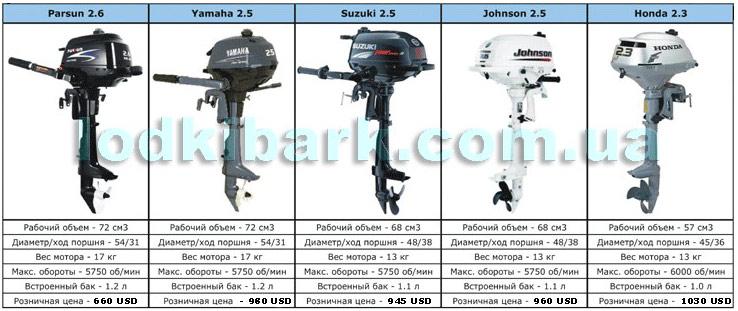 Моторы Парсун Ямаха Сузуки Джонсон Хонда в сравнительной таблице